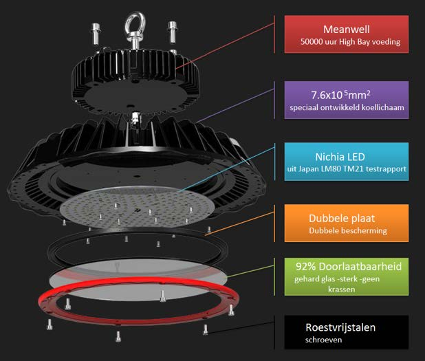 Ronde Led High Bay - Led bedrijfsadvies