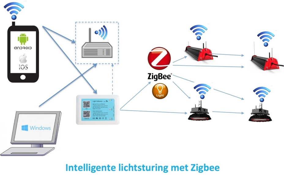 Intelligente lichsturing met Zigbee Ledbedrijfsadvies